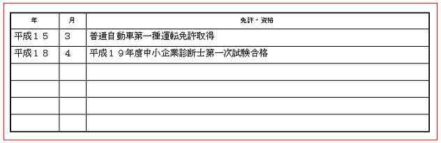 履歴書の免許・資格欄のサンプル